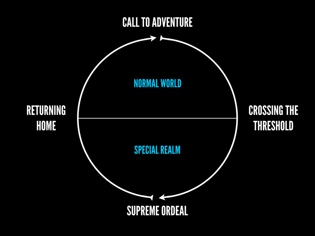 SPECIAL REALM NORMAL WORLD SUPREME ORDEAL CALL ...