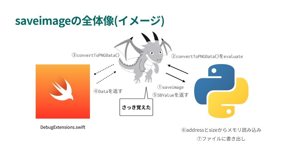 saveimage ( ) saveimage address size convertToP...