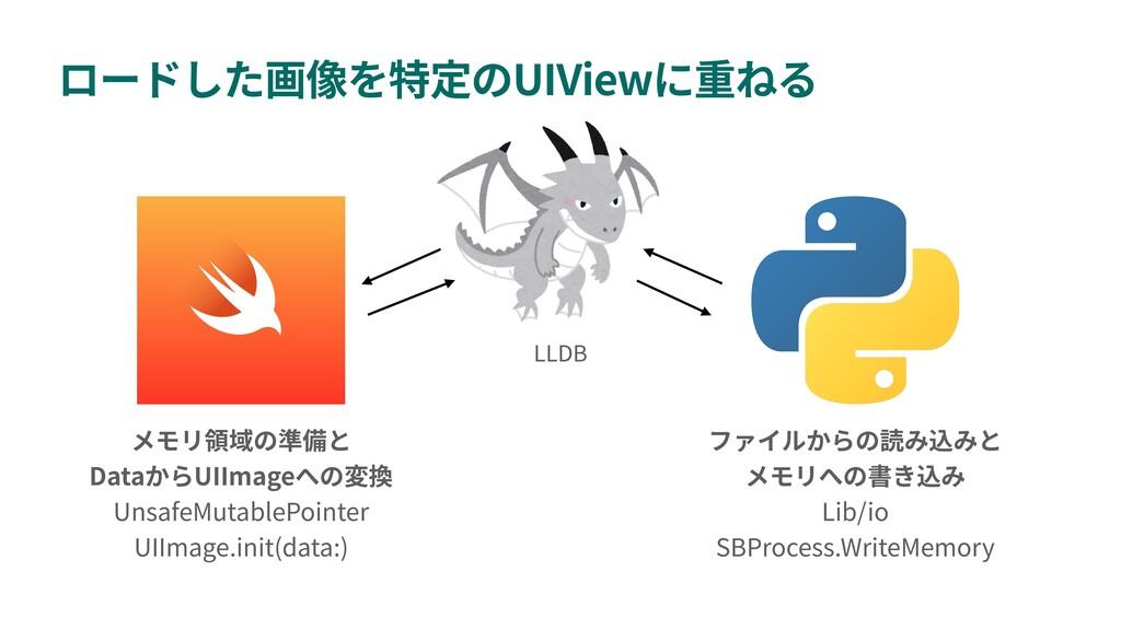UIView Data UIImage UnsafeMutablePointer UIImag...