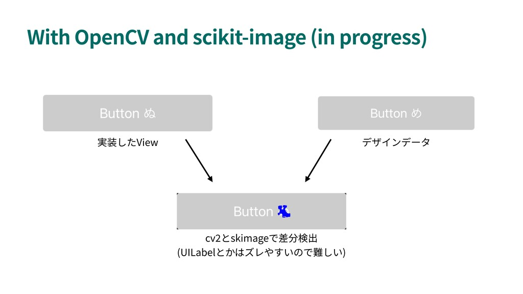 With OpenCV and scikit-image (in progress) View...