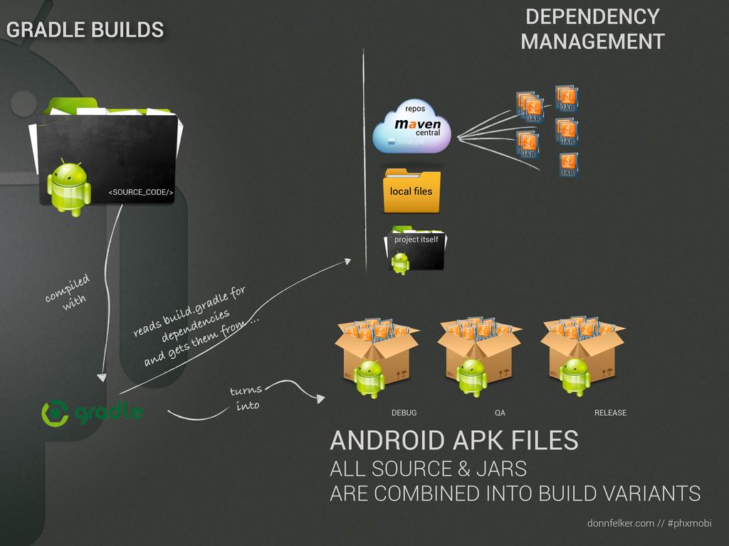 Text donnfelker.com // #phxmobi turns into ANDR...