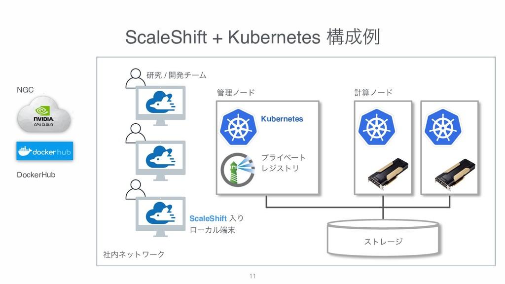 !11 ScaleShift + Kubernetes ߏྫ ετϨʔδ ཧϊʔυ ܭϊ...