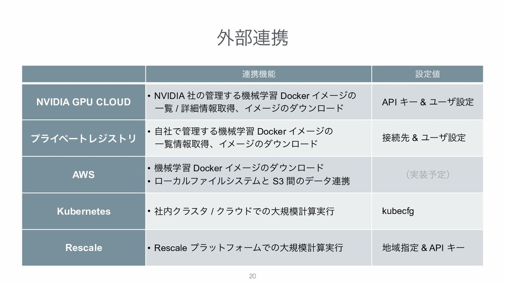 !20 ֎෦࿈ܞ ࿈ܞػ ઃఆ NVIDIA GPU CLOUD • NVIDIA ࣾͷ...
