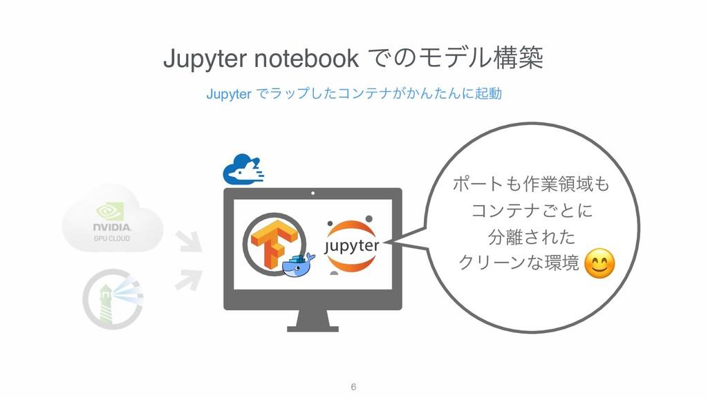 !6 Jupyter notebook ͰͷϞσϧߏங Jupyter Ͱϥοϓͨ͠ίϯςφ͕...