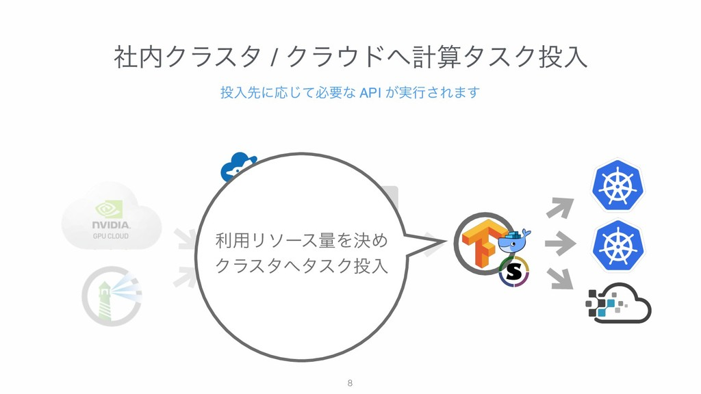 !8 ࣾΫϥελ / ΫϥυܭλεΫೖ ೖઌʹԠͯ͡ඞཁͳ API ͕࣮ߦ͞Ε·͢...