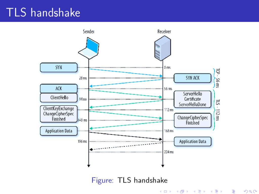 TLS handshake Figure: TLS handshake . . . .... ...