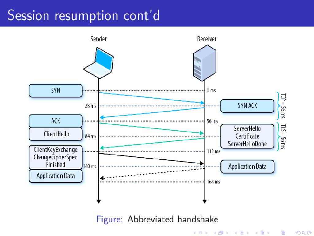 Session resumption cont'd Figure: Abbreviated h...