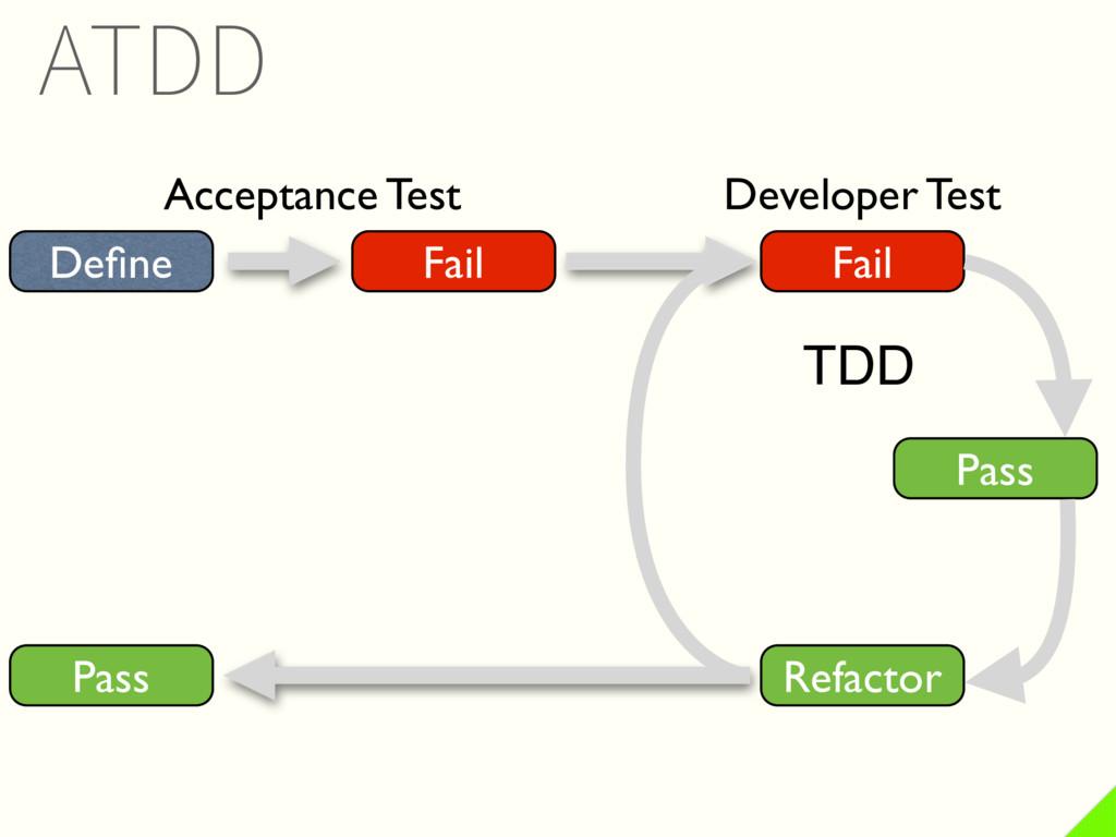 Define Fail Fail Refactor Pass Pass Acceptance T...