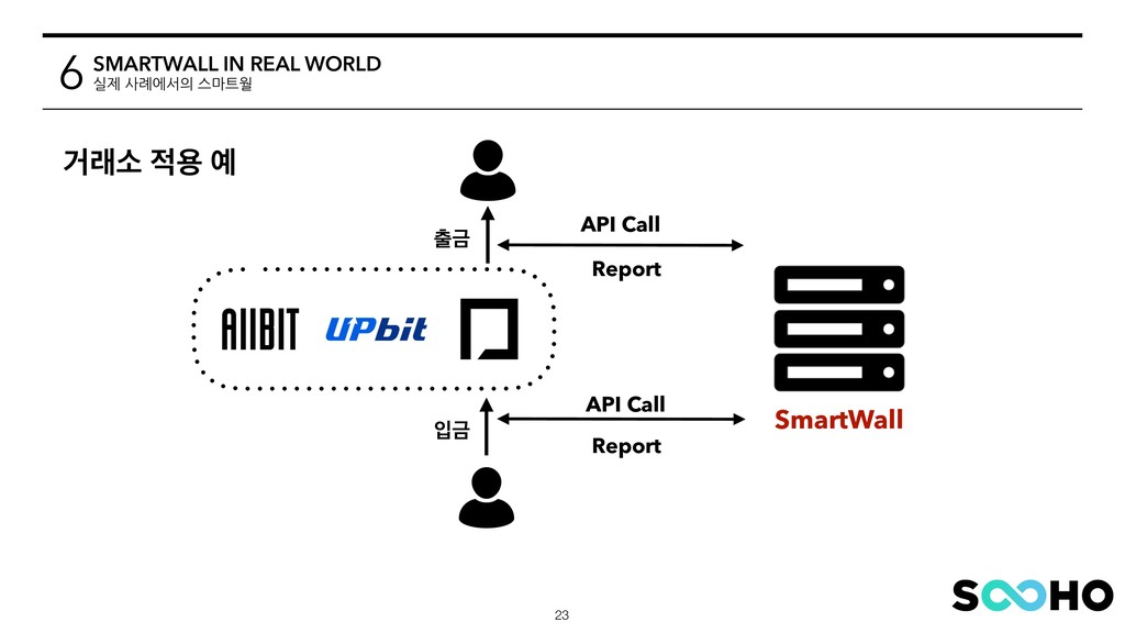Ѣېࣗ ੸ਊ ৘ API Call SmartWall !23 ୹Ә ੑӘ API Call ...