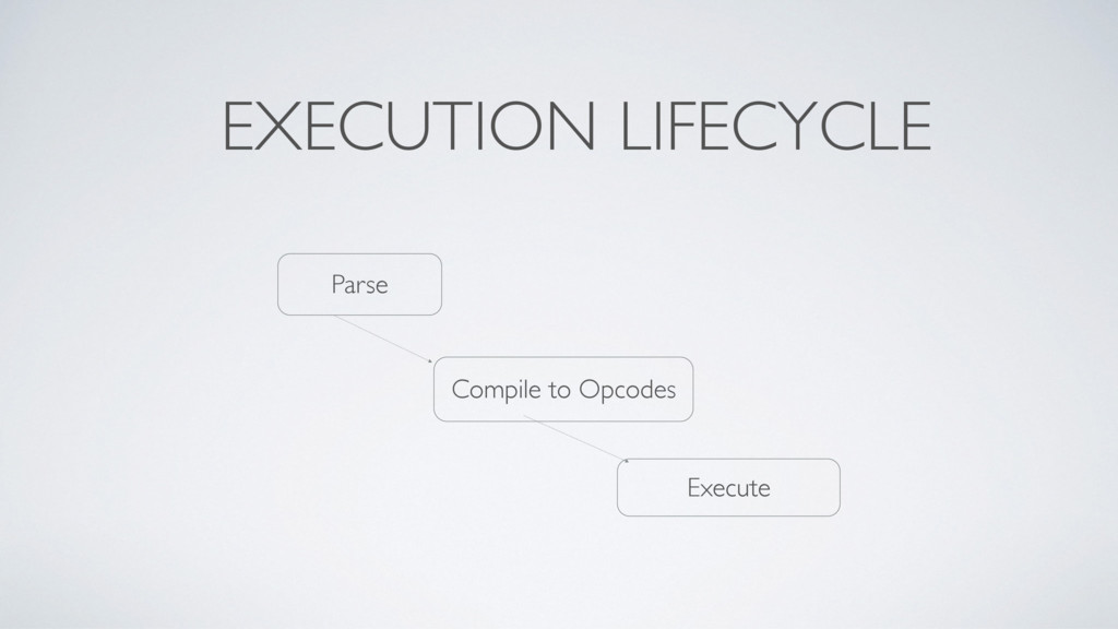 EXECUTION LIFECYCLE Parse Compile to Opcodes Ex...