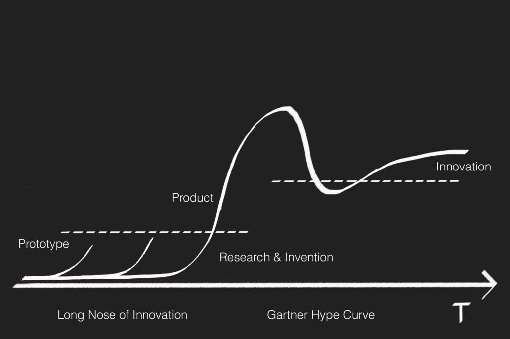 Long Nose of Innovation Gartner Hype Curve Inno...