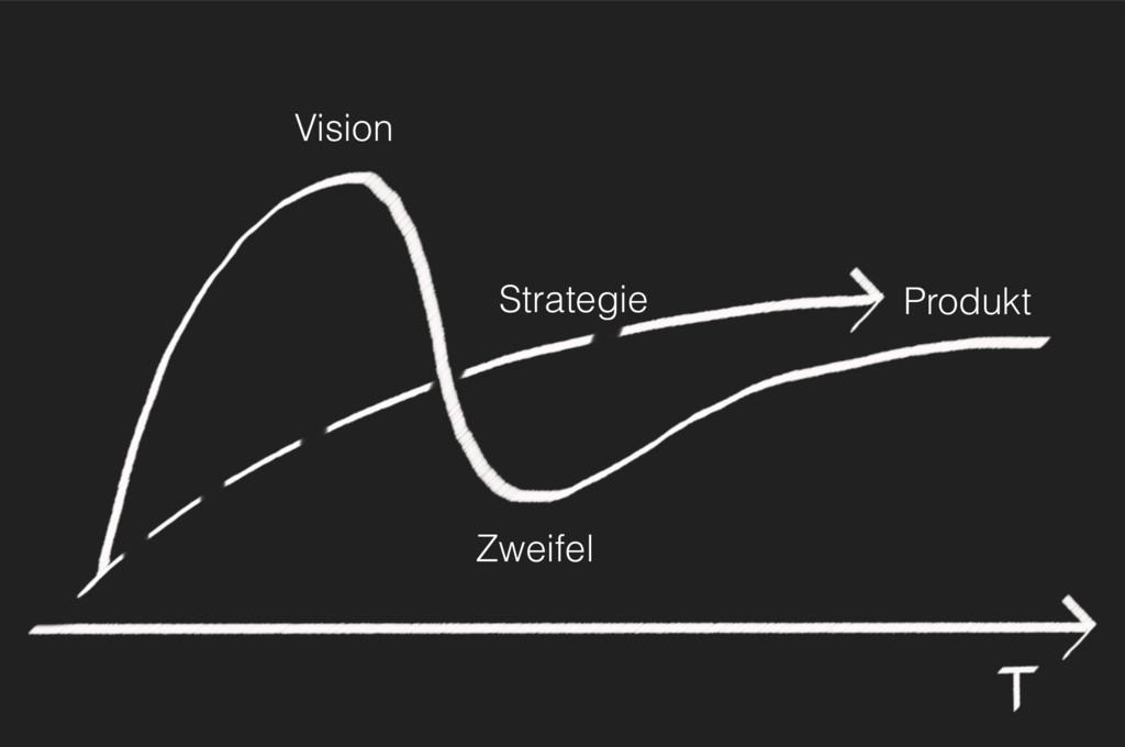 Zweifel Produkt Vision Strategie