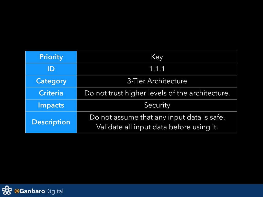 @GanbaroDigital Priority Key ID 1.1.1 Category ...
