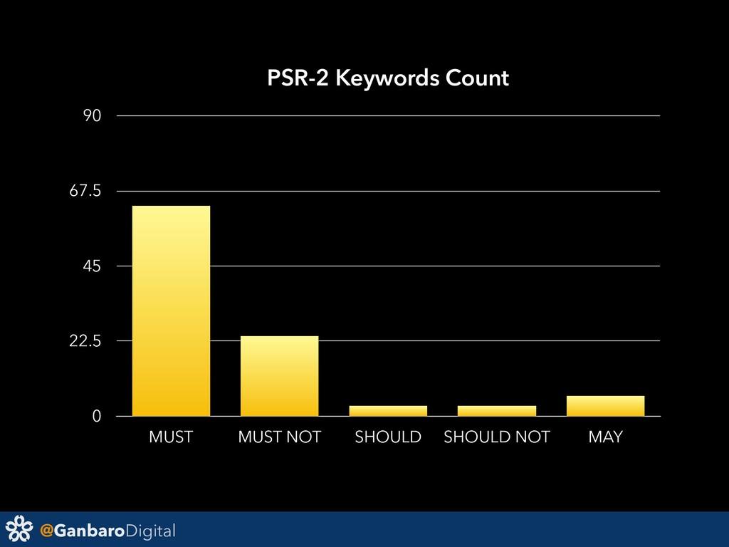 @GanbaroDigital PSR-2 Keywords Count 0 22.5 45 ...