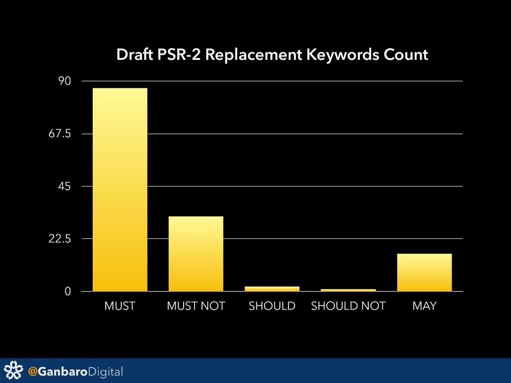 @GanbaroDigital Draft PSR-2 Replacement Keyword...