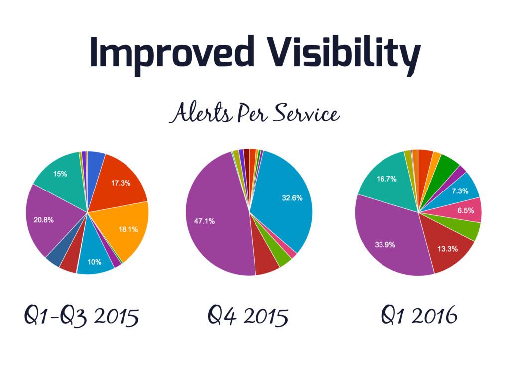 Q1-Q3 2015 Q4 2015 Improved Visibility Q1 2016 ...