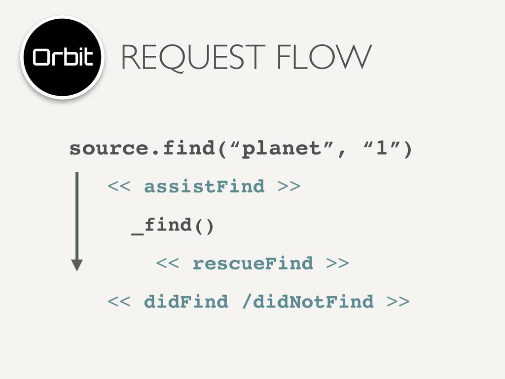 REQUEST FLOW << assistFind >>! _find()! << resc...