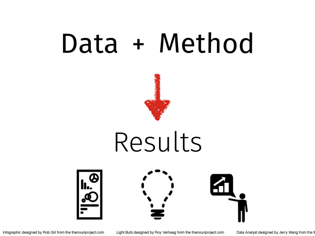 Data Method + Results Infographic designed by R...