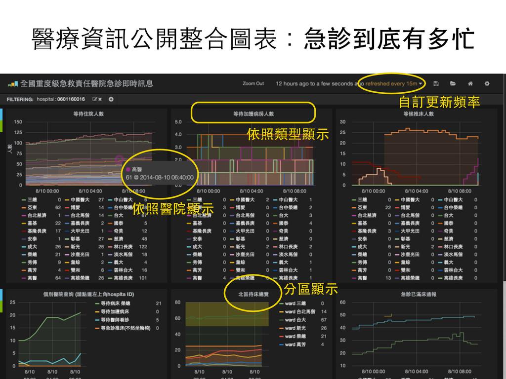 醫療資訊公開整合圖表:急診到底有多忙 依照醫院顯⽰示 依照類型顯⽰示 分區顯⽰示 ⾃自訂更新頻率