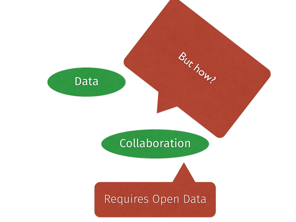 Data Community Collaboration But how? Requires ...
