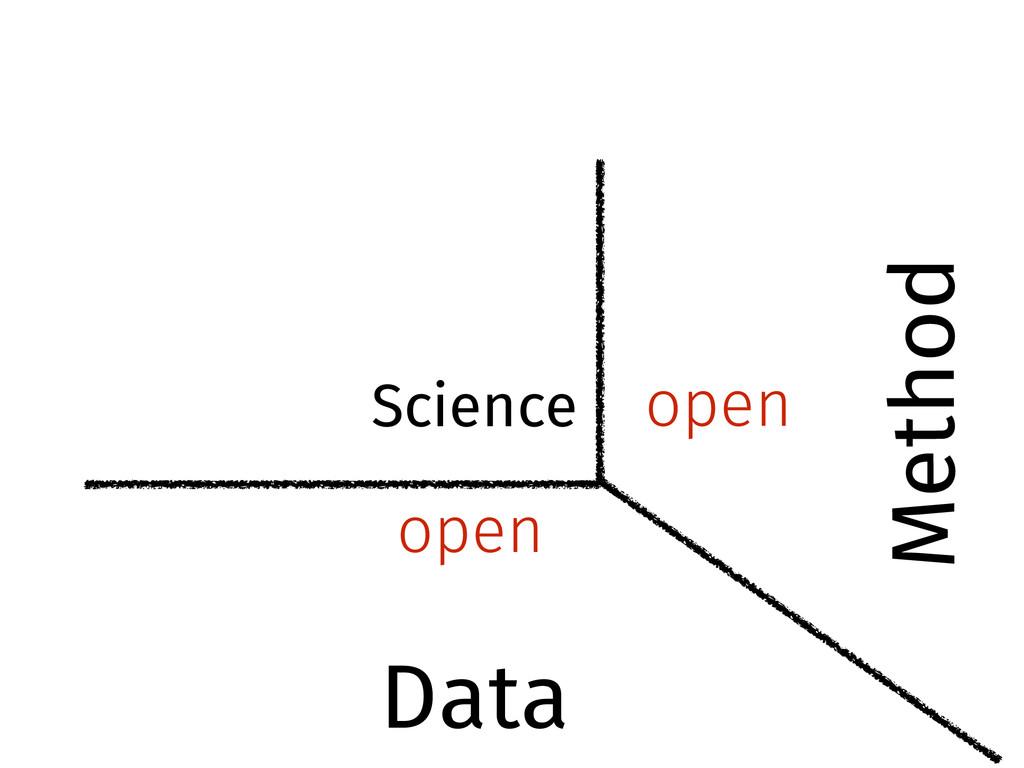 open open Science Data Method