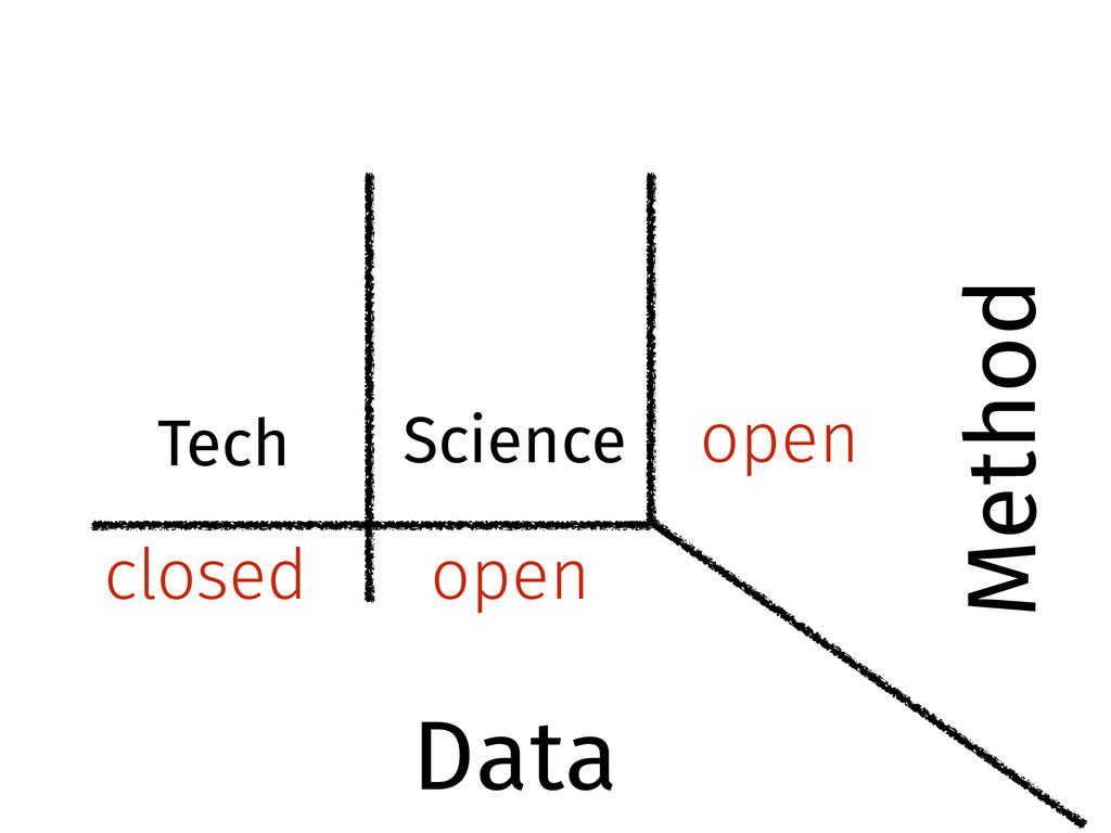 open closed open Science Tech Data Method