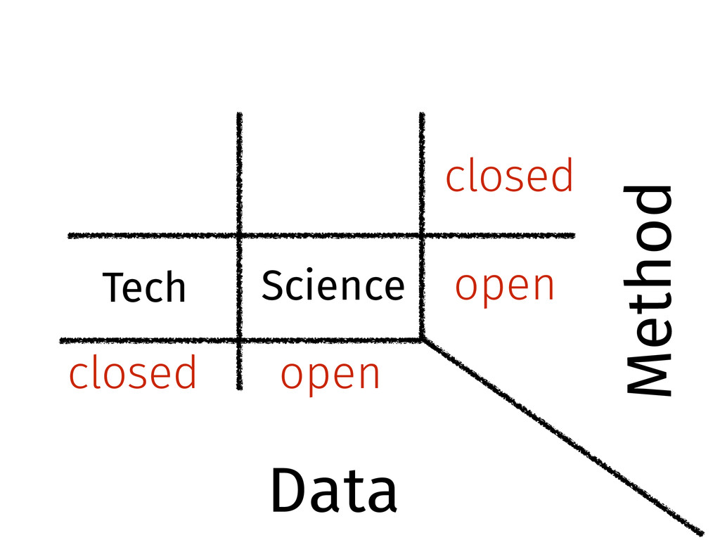 open closed closed open Science Tech Data Method
