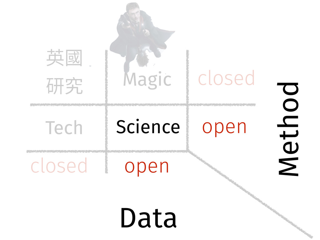 open open Science Data Method closed closed Tec...