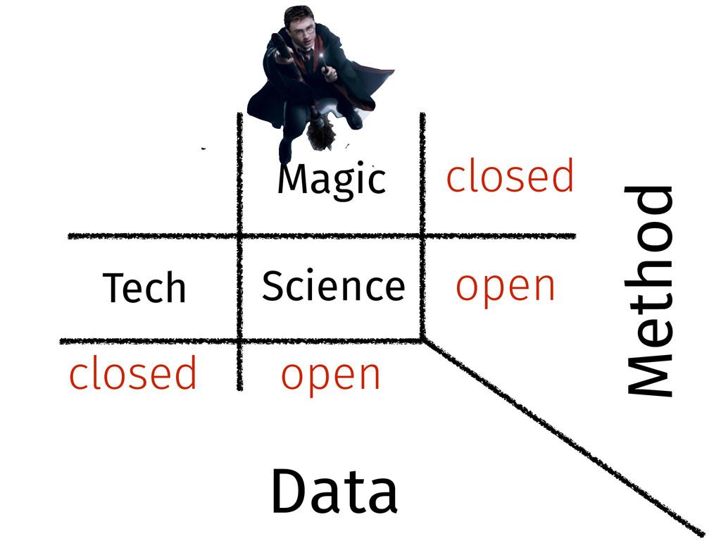 open closed closed open Science Tech Magic Data...