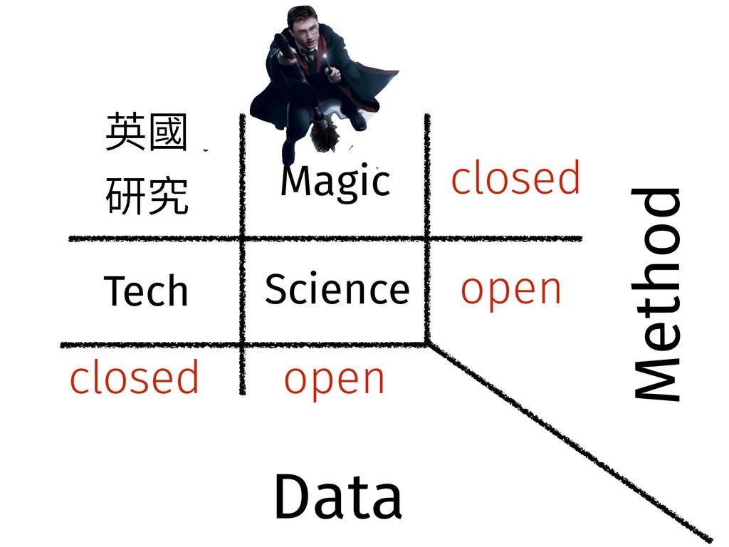 open closed closed open Science Tech Magic 薊㕜 灇...