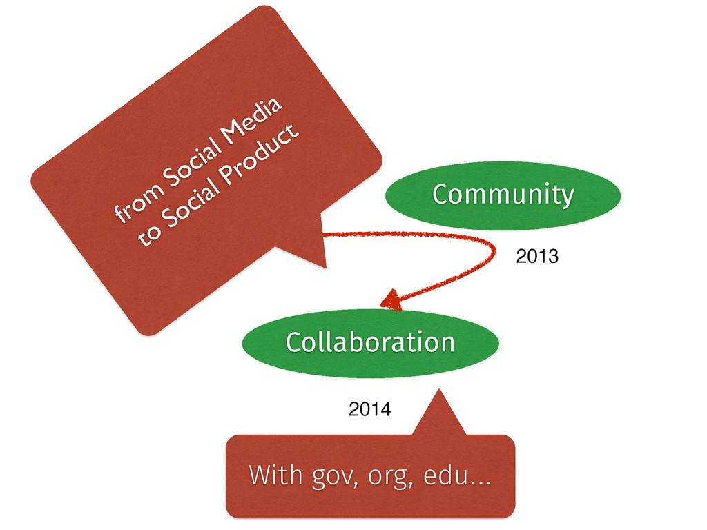 Data Community Collaboration 2012 2013 2014 Wit...