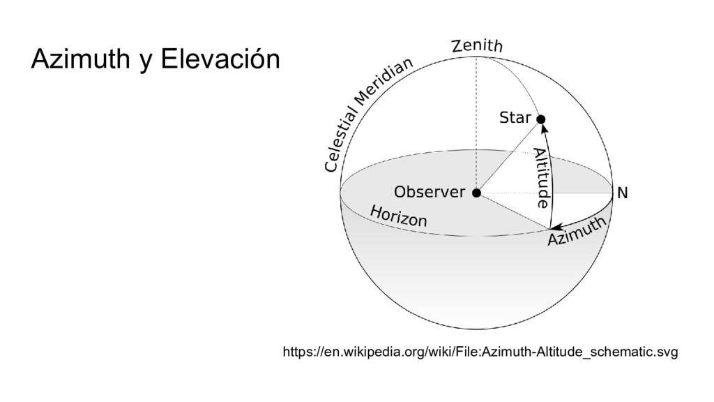 Azimuth y Elevación https://en.wikipedia.org/wi...