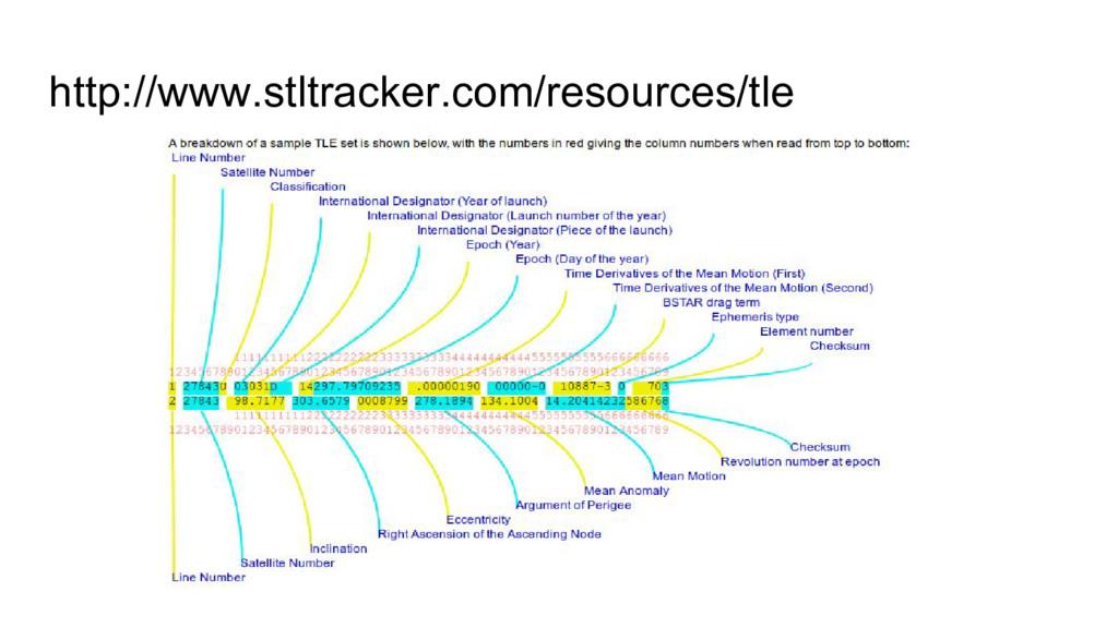 http://www.stltracker.com/resources/tle