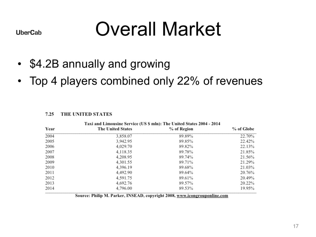 Overall Market • $4.2B annually and growing • T...