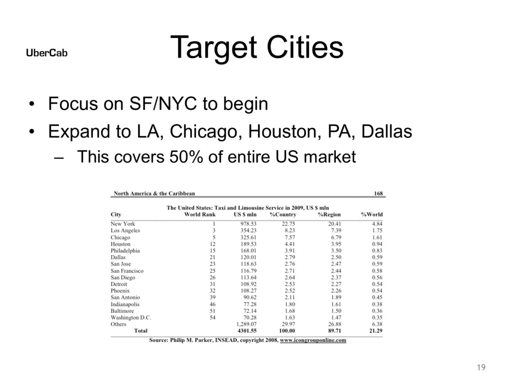 Target Cities • Focus on SF/NYC to begin • Expa...