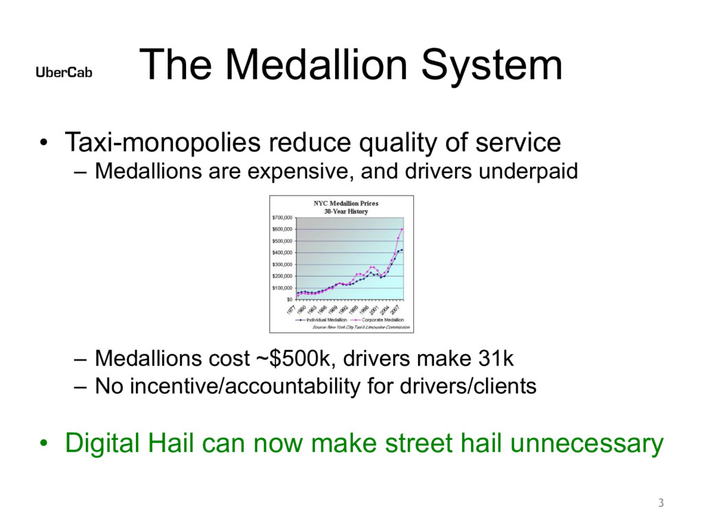 The Medallion System • Taxi-monopolies reduce q...