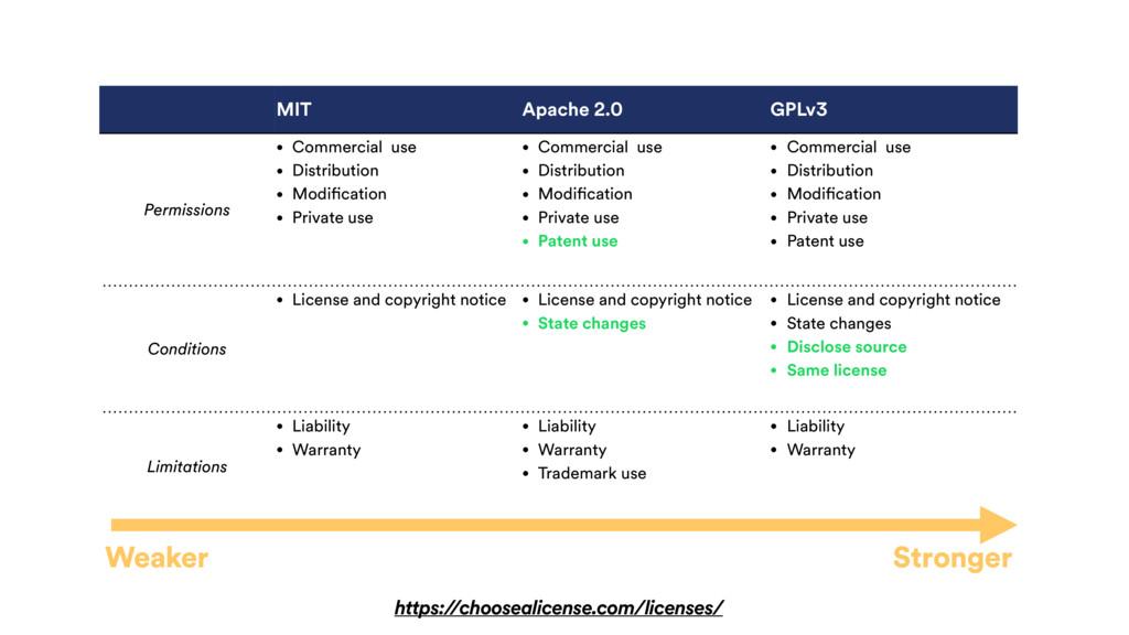 MIT Apache 2.0 GPLv3 Permissions • Commercial u...