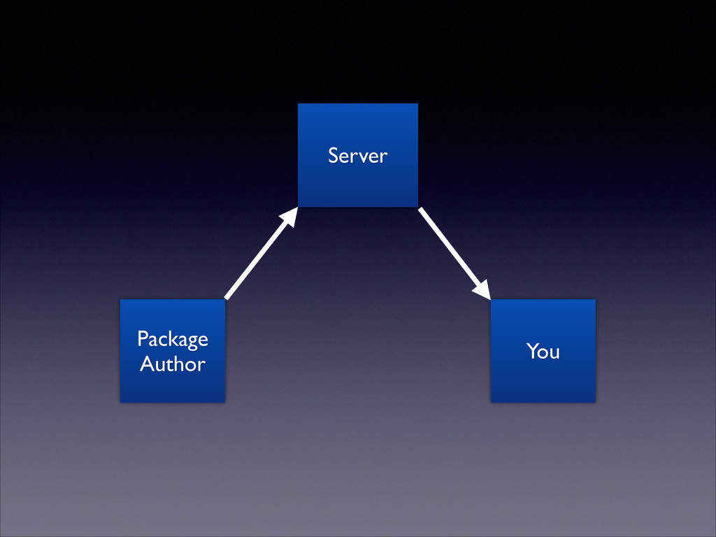 Package Author Server You