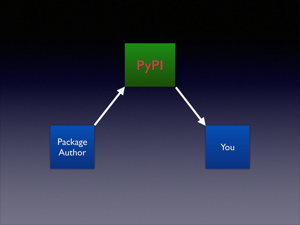 Package Author PyPI You