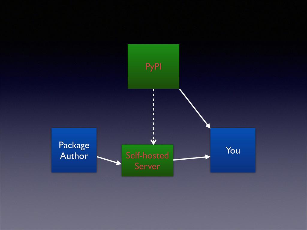 Package Author PyPI Self-hosted Server You
