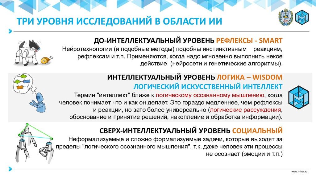 www.mivar.ru ДО-ИНТЕЛЛЕКТУАЛЬНЫЙ УРОВЕНЬ РЕФЛЕК...