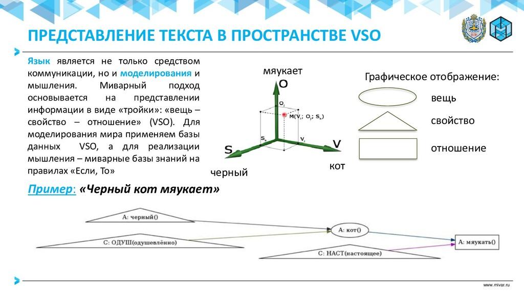 www.mivar.ru ПРЕДСТАВЛЕНИЕ ТЕКСТА В ПРОСТРАНСТВ...