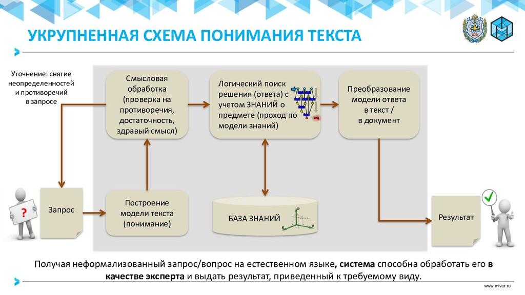 www.mivar.ru БАЗА ЗНАНИЙ Логический поиск решен...