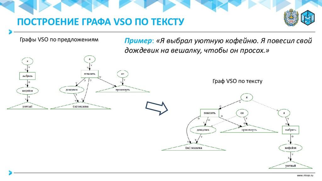 www.mivar.ru Пример: «Я выбрал уютную кофейню. ...