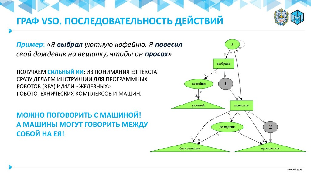 www.mivar.ru ГРАФ VSO. ПОСЛЕДОВАТЕЛЬНОСТЬ ДЕЙСТ...