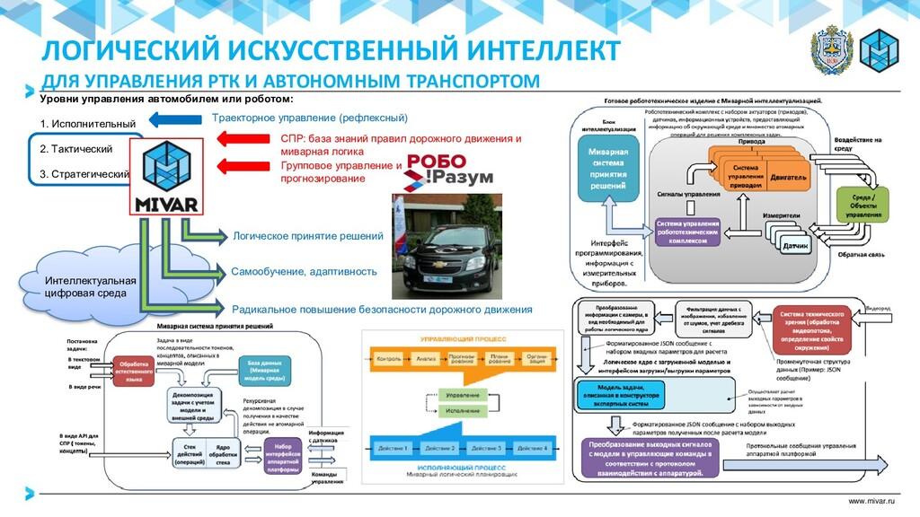 www.mivar.ru Уровни управления автомобилем или ...