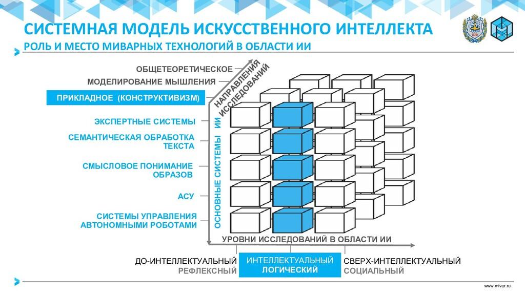 www.mivar.ru ОСНОВНЫЕ СИСТЕМЫ ИИ УРОВНИ ИССЛЕДО...