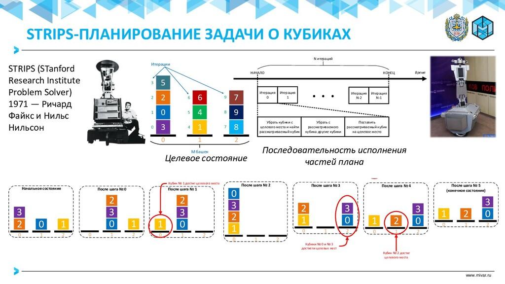 www.mivar.ru Итерация 0 Время Итерация 1 Итерац...