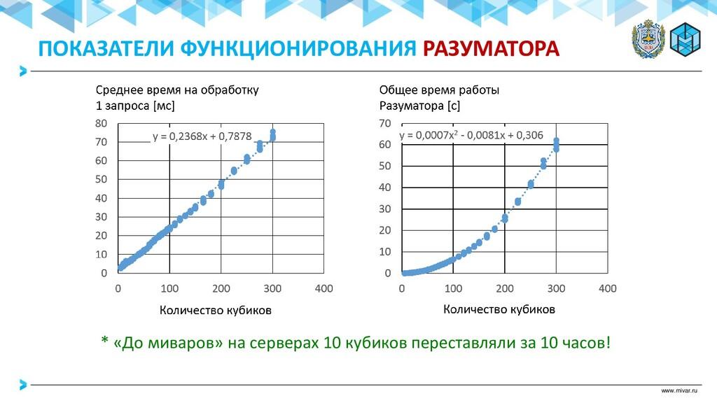 www.mivar.ru ПОКАЗАТЕЛИ ФУНКЦИОНИРОВАНИЯ РАЗУМА...