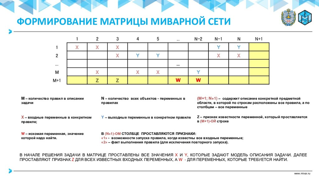 www.mivar.ru 1 2 3 4 5 ... N-2 N-1 N N+1 1 X X ...